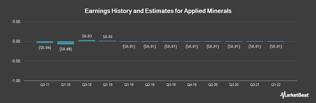 Earnings by Quarter for Applied Minerals (OTCMKTS:AMNL)