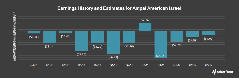 Earnings by Quarter for Ampal American Israel (OTCMKTS:AMPLQ)