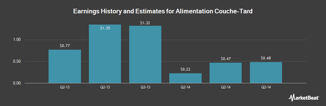 Earnings by Quarter for Alimentation Couche Tard (OTCMKTS:ANCUF)