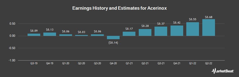 Earnings by Quarter for Acerinox (OTCMKTS:ANIOY)
