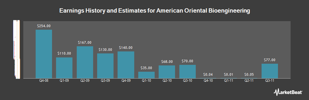 Earnings by Quarter for American Oriental Bioengineering (OTCMKTS:AOBI)