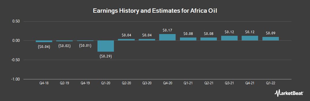 Earnings by Quarter for Africa Oil Corp. (OTCMKTS:AOIFF)