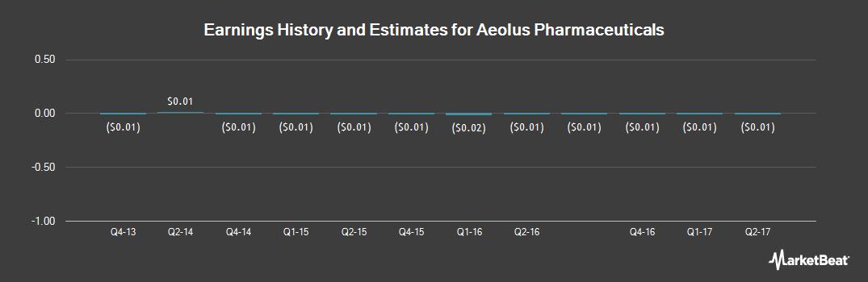 Earnings by Quarter for Aeolus Pharmaceuticals (OTCMKTS:AOLS)