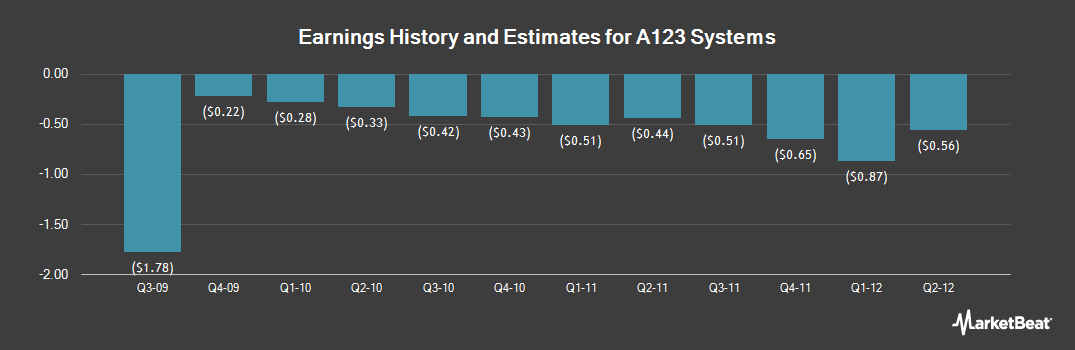 Earnings by Quarter for B456 Systems (OTCMKTS:AONEQ)