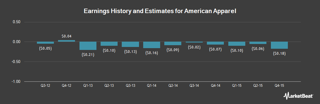 Earnings by Quarter for American Apparel (OTCMKTS:APPCQ)