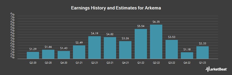 Earnings by Quarter for Arkema S.A. (OTCMKTS:ARKAY)
