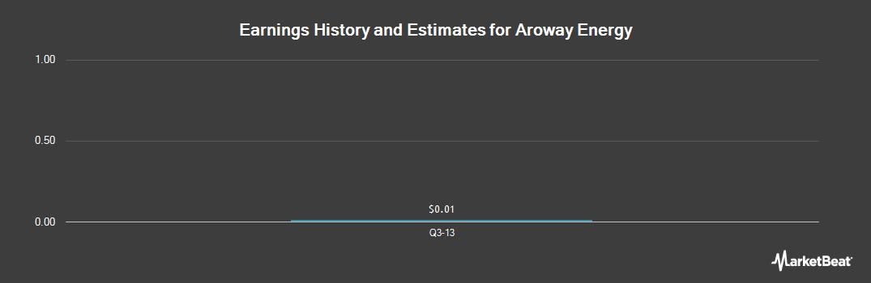 Earnings by Quarter for Aroway Energy (OTCMKTS:ARWJF)