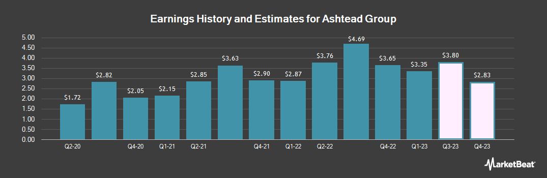 Earnings by Quarter for Ashtead Group (OTCMKTS:ASHTY)