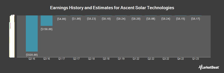 Earnings by Quarter for Ascent Solar Technologies (OTCMKTS:ASTI)