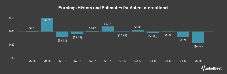 Earnings by Quarter for Astea International (OTCMKTS:ATEA)