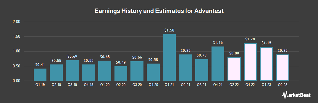 Earnings by Quarter for Advantest (OTCMKTS:ATEYY)