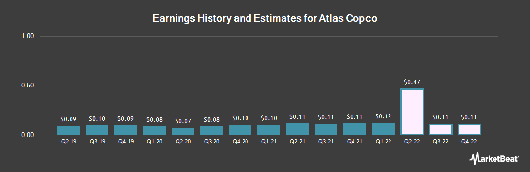 Earnings by Quarter for Atlas Copco (OTCMKTS:ATLKY)