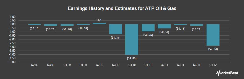 Earnings by Quarter for ATP Oil & Gas (OTCMKTS:ATPAQ)
