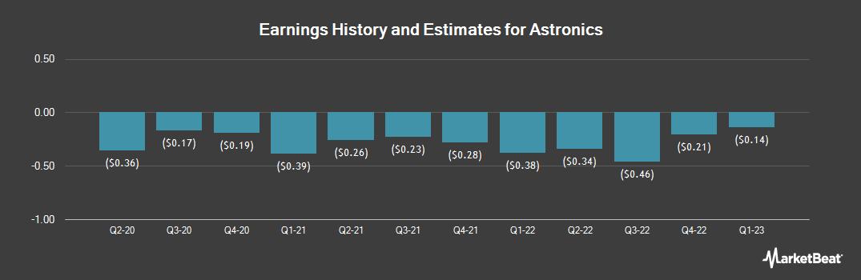 Earnings by Quarter for Astronics (OTCMKTS:ATROB)