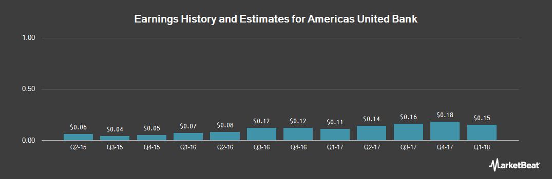 Earnings by Quarter for Americas United Ba (OTCMKTS:AUNB)