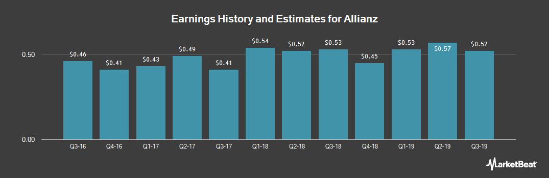Earnings by Quarter for Allianz (OTCMKTS:AZSEY)