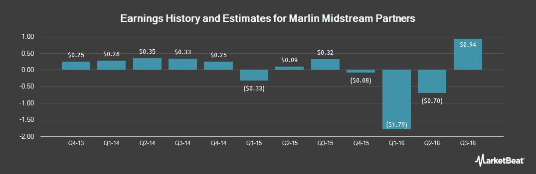 Earnings by Quarter for Azure Midstream Pa Com Unit Ltd Partner Int (OTCMKTS:AZURQ)