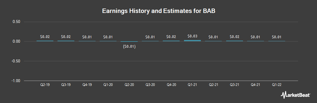 Earnings by Quarter for BAB (OTCMKTS:BABB)