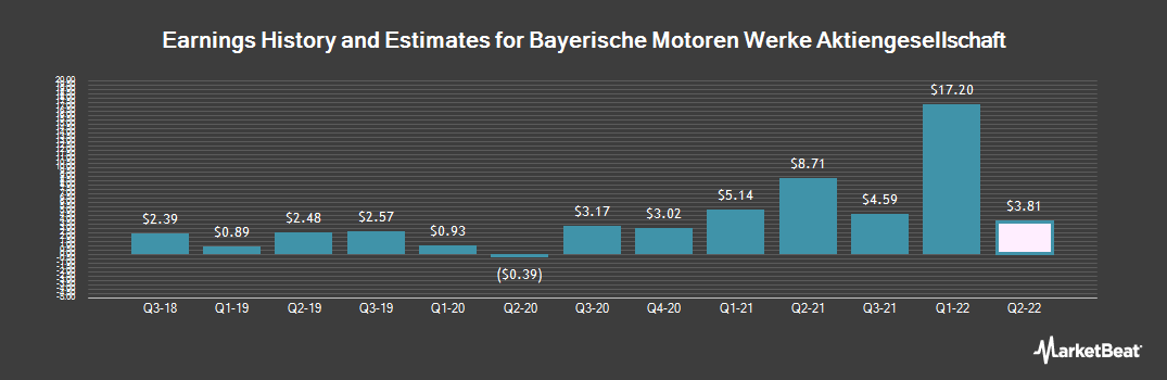 Earnings by Quarter for BMW (OTCMKTS:BAMXF)