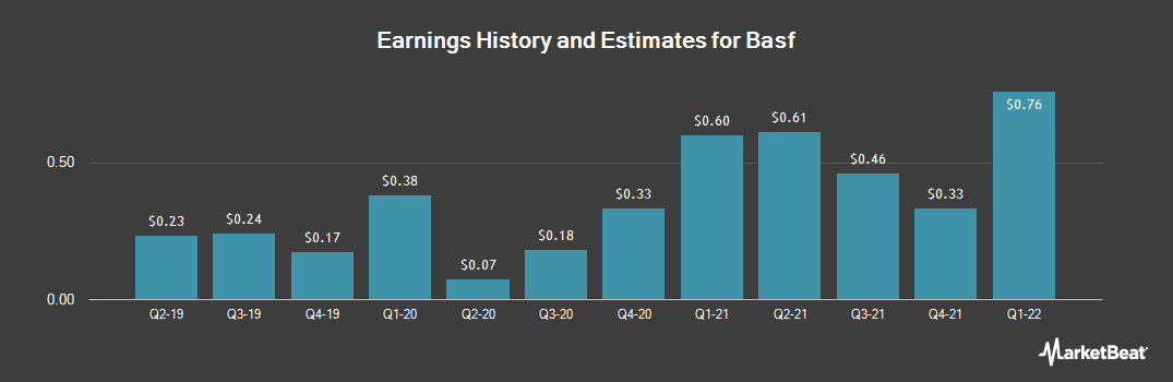 Earnings by Quarter for Basf Se (OTCMKTS:BASFY)