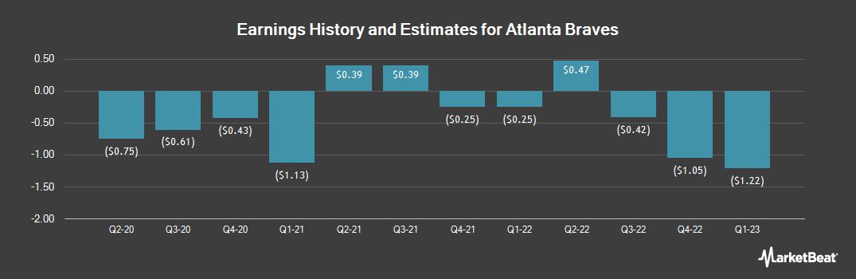 Earnings by Quarter for Liberty Braves Group (OTCMKTS:BATRB)