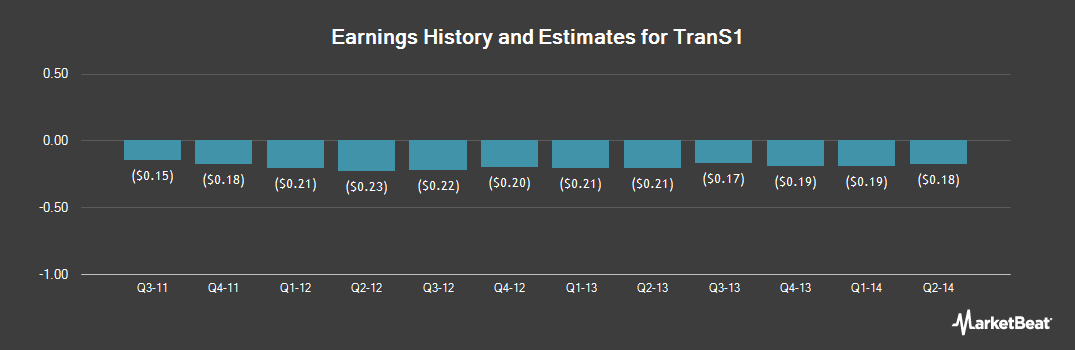 Earnings by Quarter for Baxano Surgical (OTCMKTS:BAXSQ)