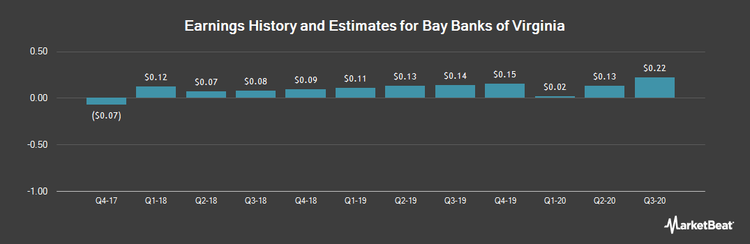 Earnings by Quarter for Bay Banks of Virginia (OTCMKTS:BAYK)