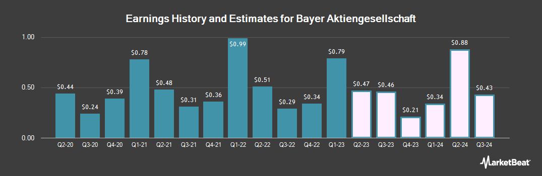 Earnings by Quarter for Bayer (OTCMKTS:BAYRY)