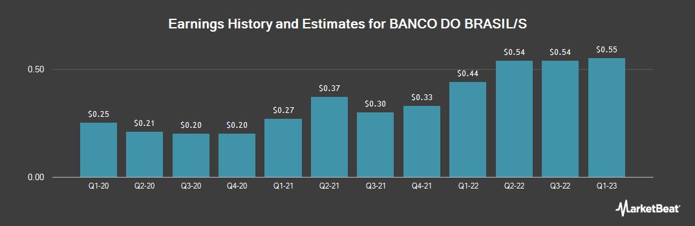 Earnings by Quarter for Banco Do Brasil SA (OTCMKTS:BDORY)