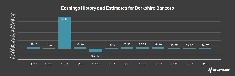 Earnings by Quarter for Berkshire Bancorp (OTCMKTS:BERK)