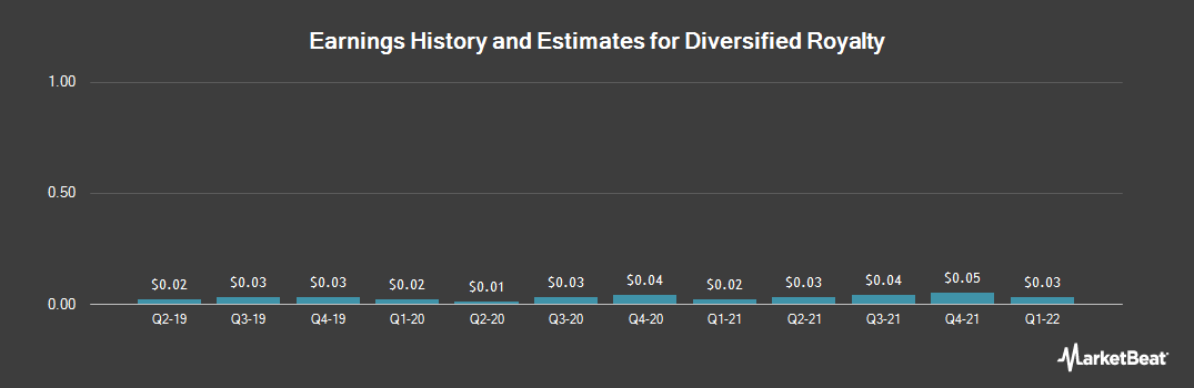 Earnings by Quarter for Diversified Royalty (OTCMKTS:BEVFF)