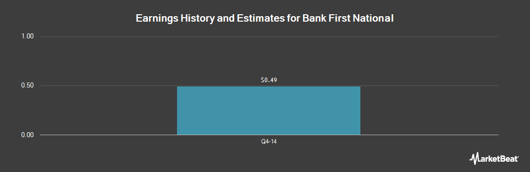 Earnings by Quarter for Bank First National (OTCMKTS:BFNC)