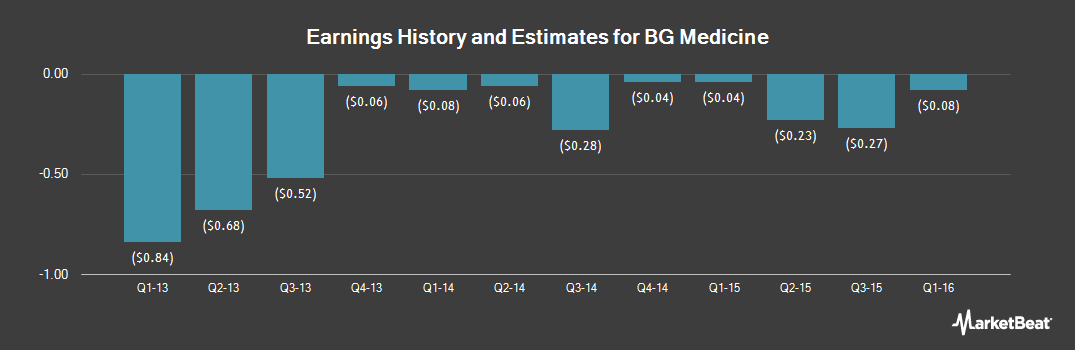 Earnings by Quarter for BG Medicine (OTCMKTS:BGMD)