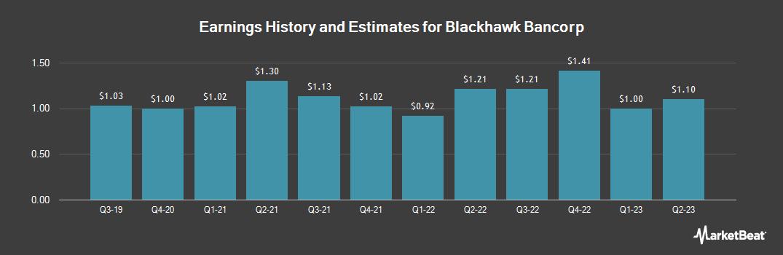 Earnings by Quarter for Blackhawk Bancorp (OTCMKTS:BHWB)