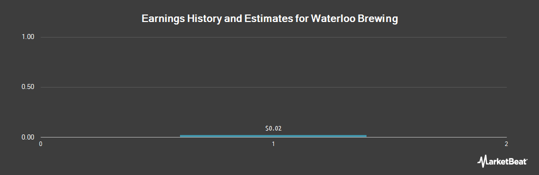Earnings by Quarter for Brick Brewing (OTCMKTS:BIBLF)