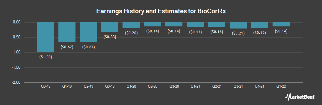 Earnings by Quarter for Biocorrx (OTCMKTS:BICX)