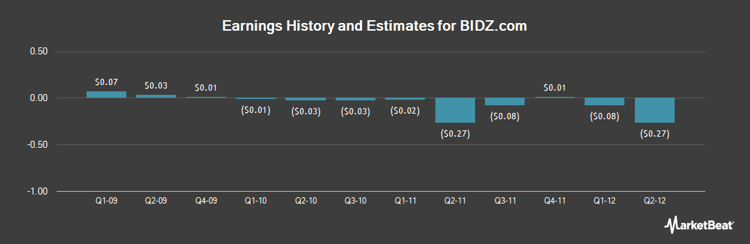Earnings by Quarter for BIDZ.com (OTCMKTS:BIDZ)