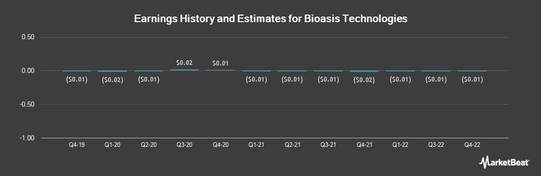 Earnings by Quarter for biOasis Technologies (OTCMKTS:BIOAF)