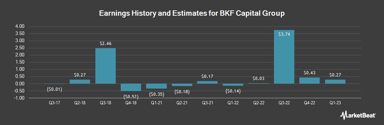 Earnings by Quarter for BKF Capital Group (OTCMKTS:BKFG)