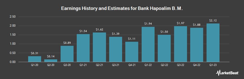 Earnings by Quarter for Bank Hapoalim (OTCMKTS:BKHYY)