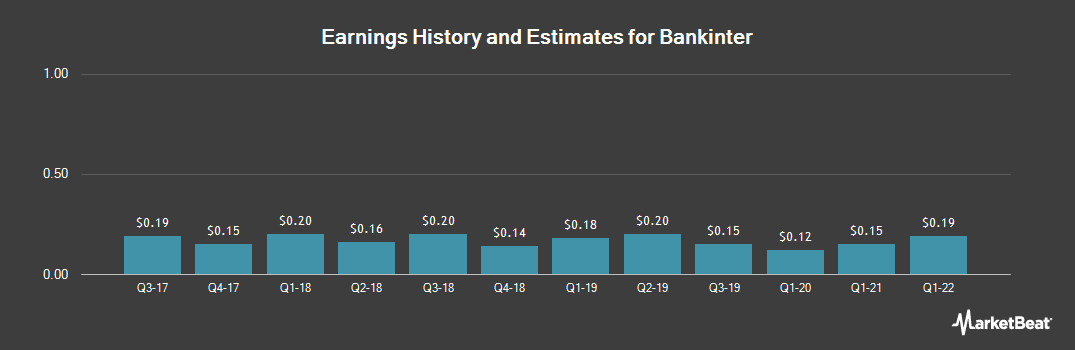 Earnings by Quarter for Bankinter (OTCMKTS:BKNIY)