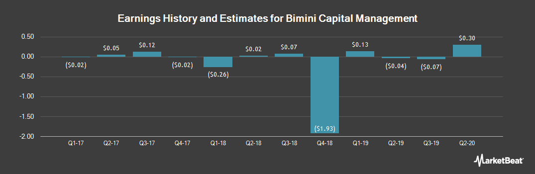Earnings by Quarter for Bimini Capital Managment (OTCMKTS:BMNM)