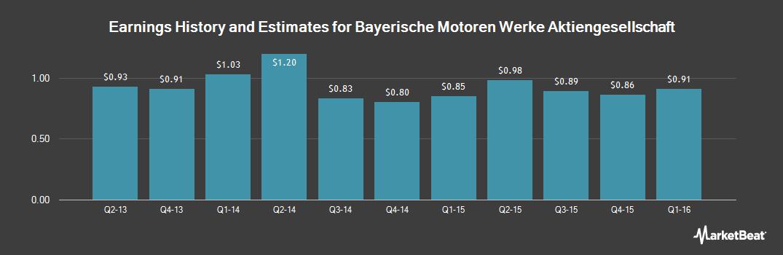 Earnings by Quarter for Bayer Motoren Werk (OTCMKTS:BMWYY)