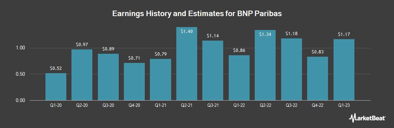 Earnings by Quarter for BNP Paribas (OTCMKTS:BNPQY)