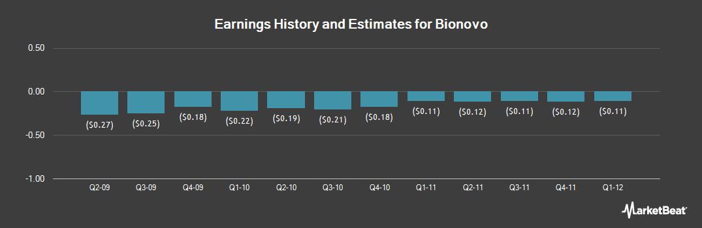 Earnings by Quarter for Bionovo (OTCMKTS:BNVIQ)