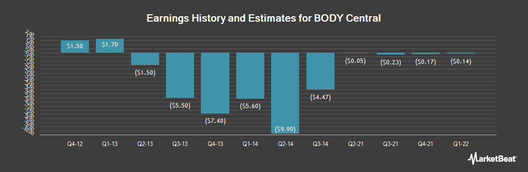 Earnings by Quarter for Body Central (OTCMKTS:BODY)