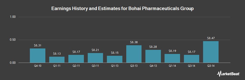 Earnings by Quarter for Bohai Pharmaceuticals Group (OTCMKTS:BOPH)