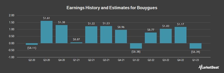 Earnings by Quarter for Bouygues (OTCMKTS:BOUYF)
