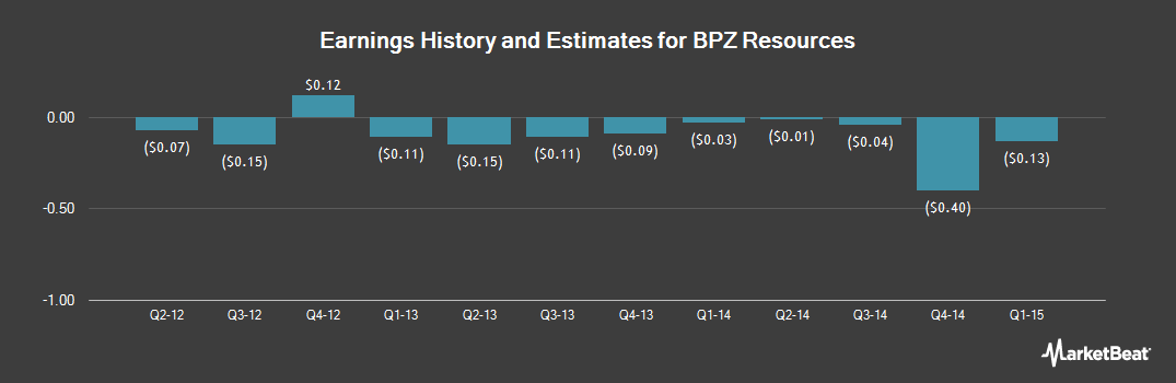 Earnings by Quarter for BPZ Resources (OTCMKTS:BPZRQ)