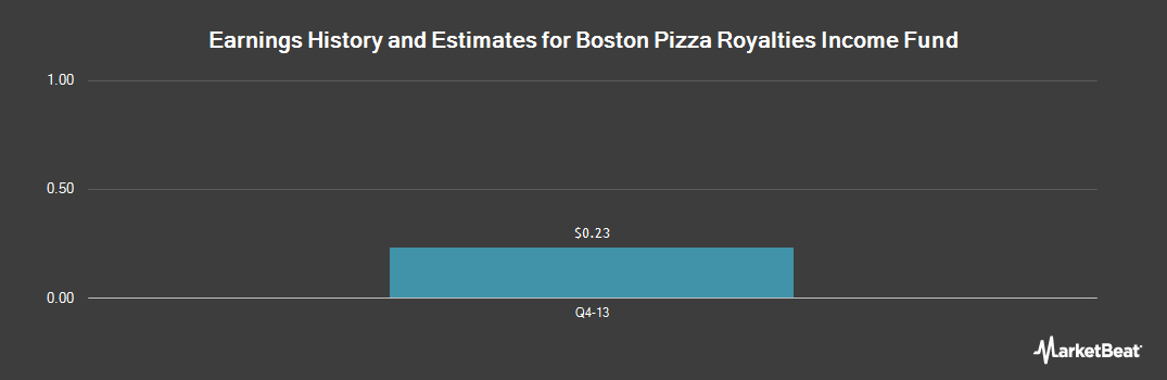 Earnings by Quarter for Boston Pizza Royal (OTCMKTS:BPZZF)